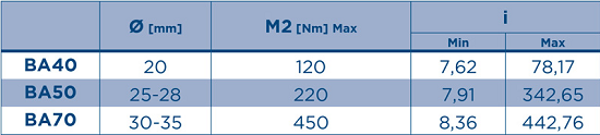 rangos-reductores-ortogonales-aluminio-ba-iba-cba