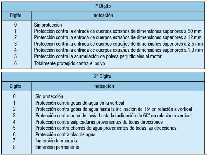 Grado de protección II