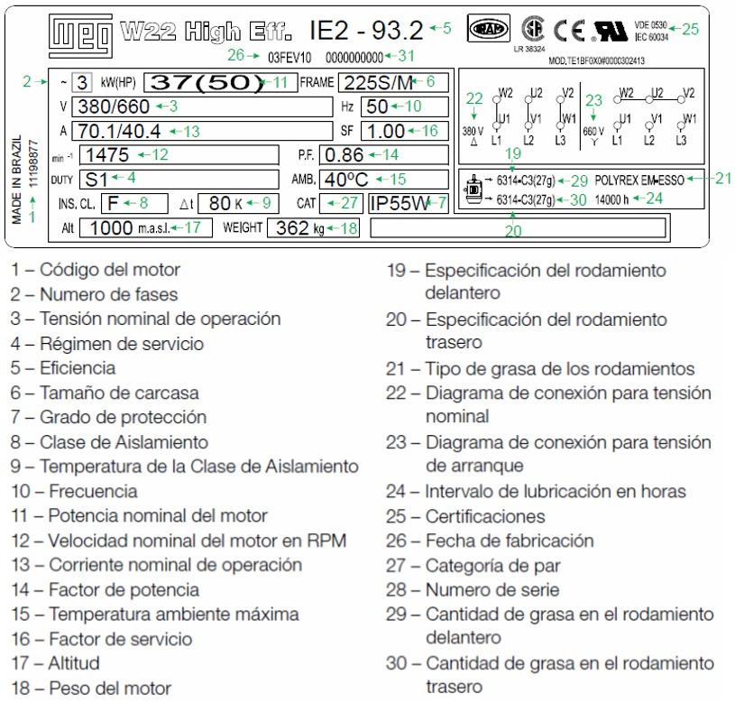 Placa identificación de un motor