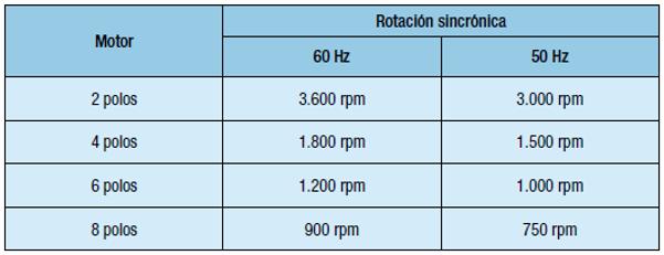 Rotación de un motor