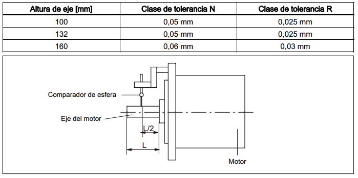 Tabla1 bridas del motor electrico