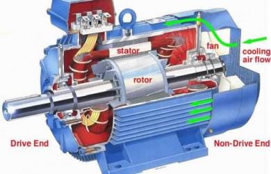 7041419f3eb ¿Porque el motor eléctrico de corriente alterna se utiliza más