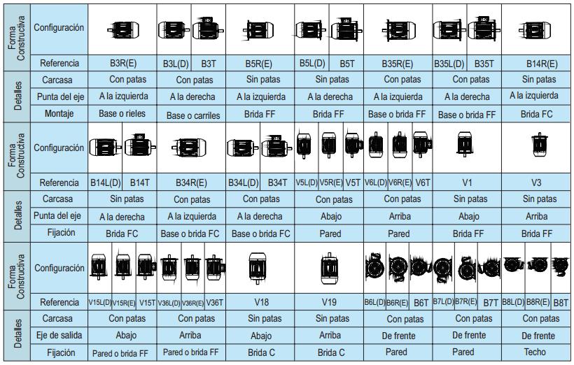 Los 3 tipos de motores electricos