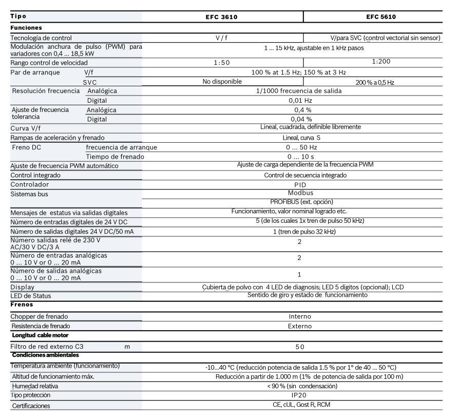 Datos técnicos del variador Rexroth EFC 3610 (2)