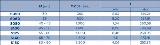 rangos-reductores-pendulares-fundicion-s-is-ps-cs-motovario
