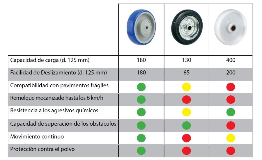 comparativa ruedas industriales de poliuretano blando